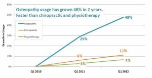 Osteopathy Growth Chart