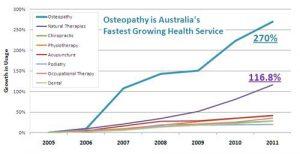 Osteopathy In Australia